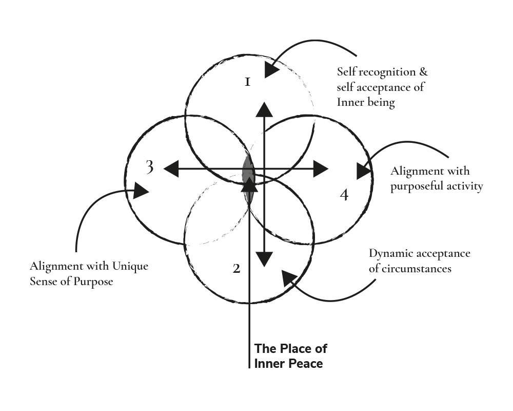 Inner Peace with Journalling Diagram